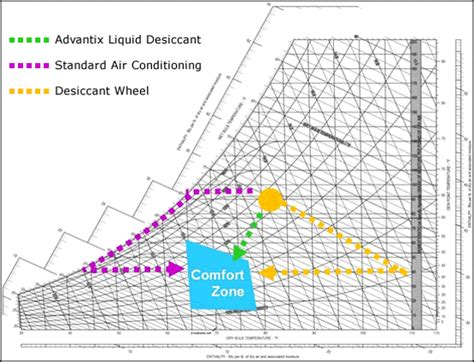 human comfort chart carmel software blog the art and science of psychrometrics