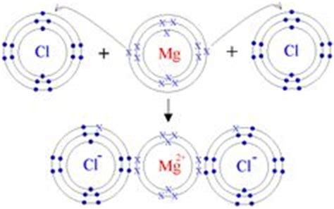 ionic tutorial states 1000 images about chemical bonding on pinterest