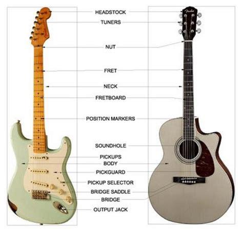 Senar Gitar 09 No 5 Isi 1 Lusin Bagian Bagian Pada Gitar Elektrik Dan Akustik