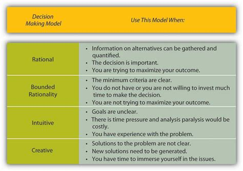 9 Steps To Behaviour by Decisions