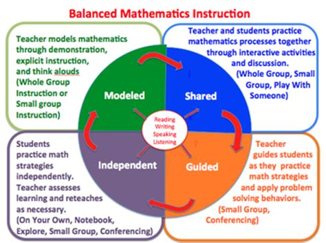 math workshop grade 1 a framework for guided math and independent practice books what is a balanced math framework zones math zones