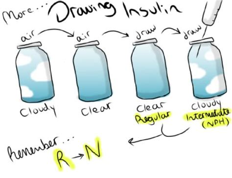 Drawing Up Insulin by This Explains The Clear To Cloudy Method You May