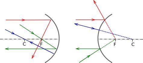 imagenes virtuales y reales optica universo cient 237 fico reflexi 243 n foro