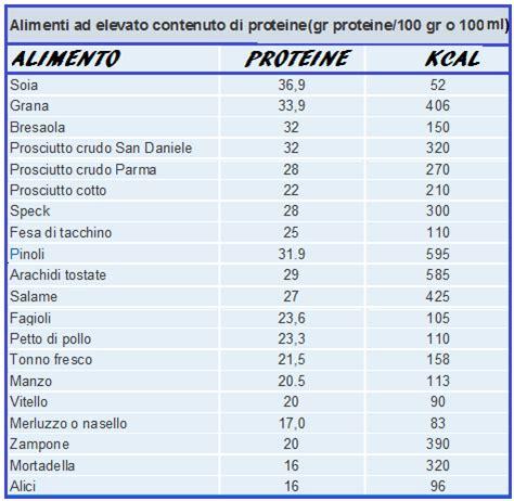 valore proteico degli alimenti valore calorico degli alimenti fertilitycenter