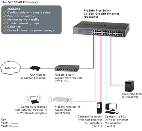 T Netgear Jgs524e 24 Port Gigabit Ethernet Switch101001000 Mbps buy netgear jgs524e prosafe 24 port gigabit vlan unmanaged