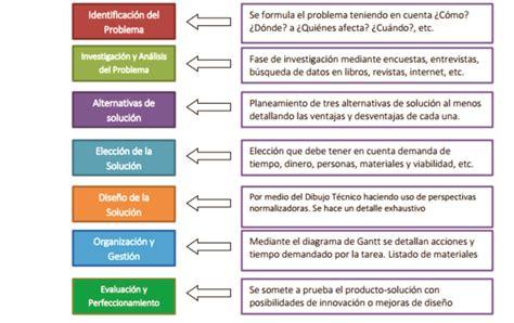 preguntas de investigacion tecnologica feria de innovaci 243 n ciencias tecnolog 237 a y rob 243 tica