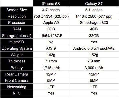 galaxy s7 vs iphone 6s and other specs compared
