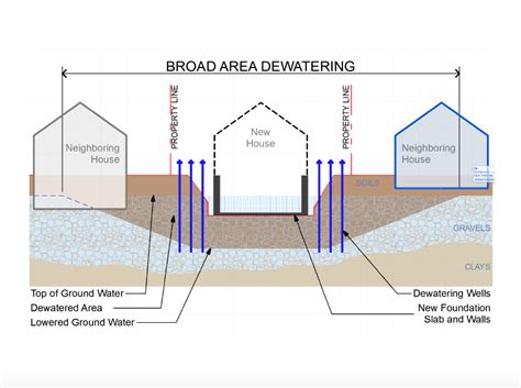 building basements without wasting water save palo alto