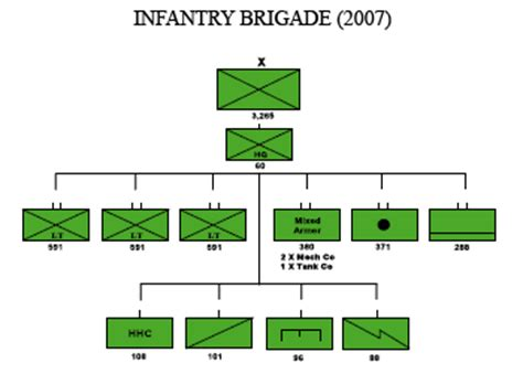 Kitchen Brigade Definition Restructuring Of The United States Army Encyclopedia