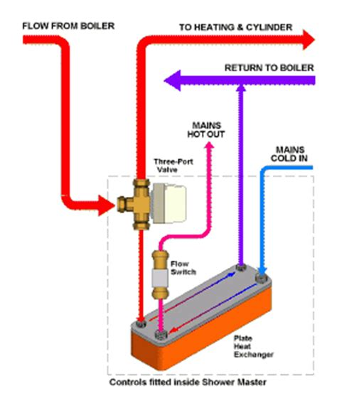 Domestic Plumbing Services by Do You Need A New Boiler