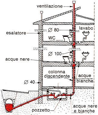 Scarichi Bagno Pendenze by Architetto Di Leo Leonardo L Impianto Idraulico Il