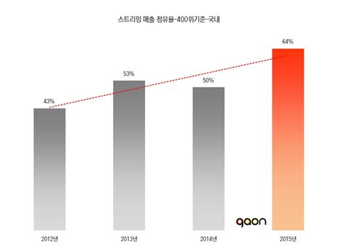 Section 32 Fees by Gaon Chart