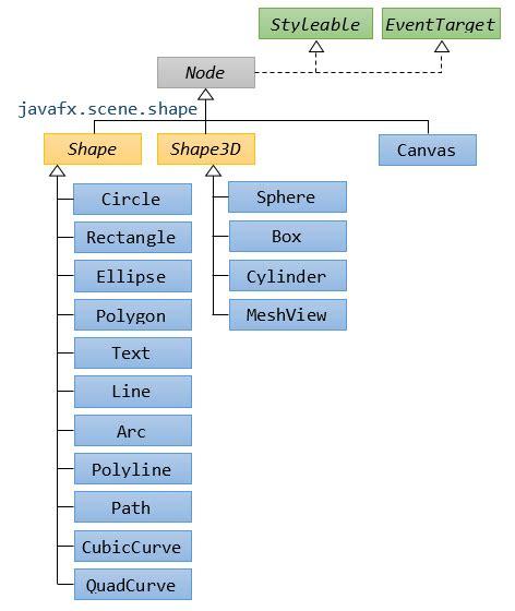 javafx region layout javafx introduction