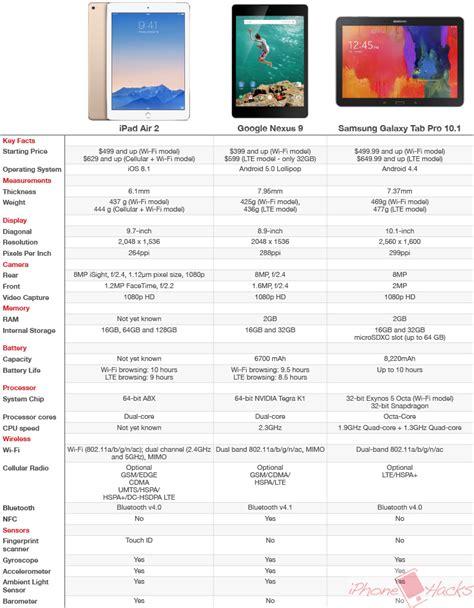 air 2 specs air 2 vs nexus 9 vs samsung galaxy tab pro 10 1