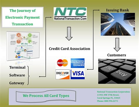 Gift Card Payment Processing - gift loyalty card processing payment processing news