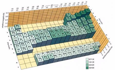 energia di ionizzazione nella tavola periodica tavola periodica esperia