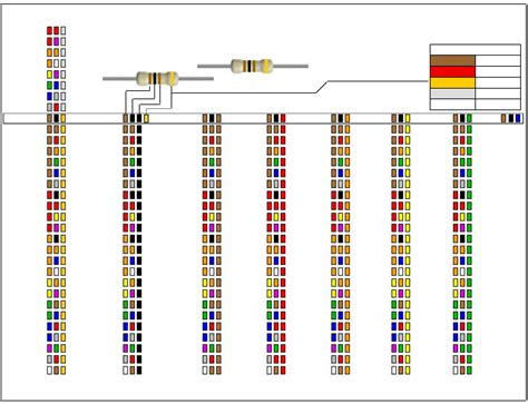 resistor table color coding free resistor color code chart 3 pdf 2 page s page 2