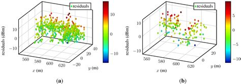 pattern recognition and image analysis python posterior predictive distribution gaussian process