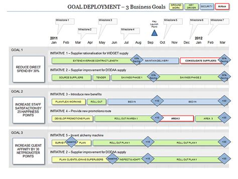 free project roadmap template powerpoint business goal deployment roadmap template