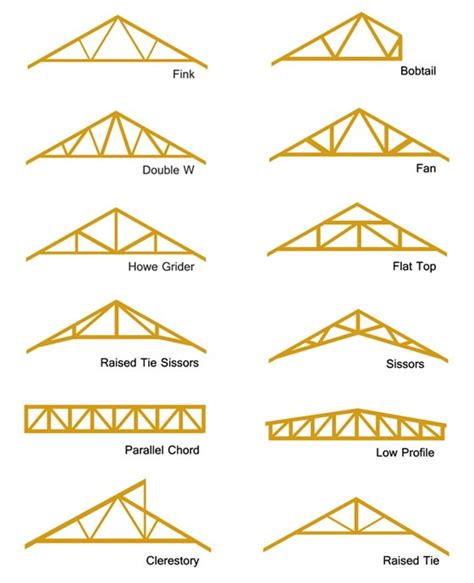 different types of roof styles different types of roof truss woodworking projects