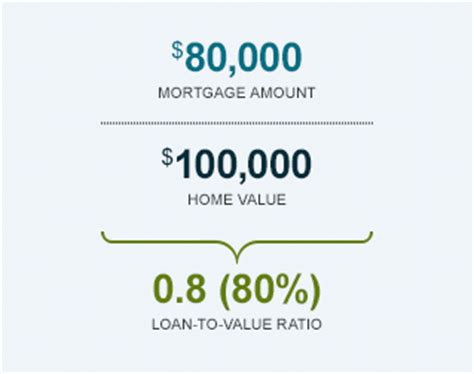 home equity loans ltv