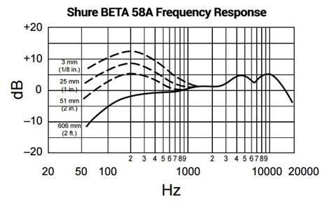 shure sm58 wiring diagram sm57 wiring diagram mixer