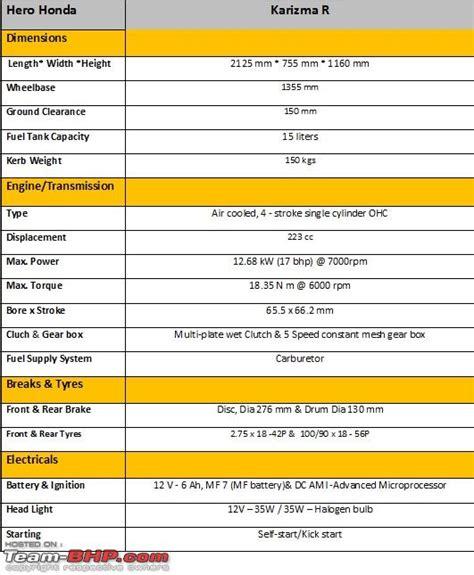 Hero Honda Karizma R Technical Specifications Amp Feature