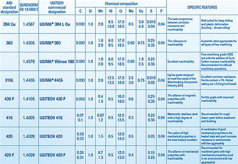 grades of metal free machining of stainless steels total materia article