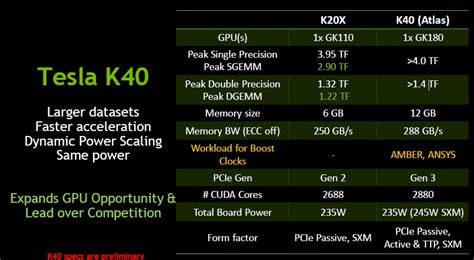 Tesla K40 Review Nvidia To Launch Tesla K40 Atlas With Gk180 Gpu