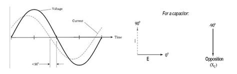 phase diagram of inductor series rlc circuit electrical4u