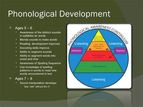 language development language development ages images