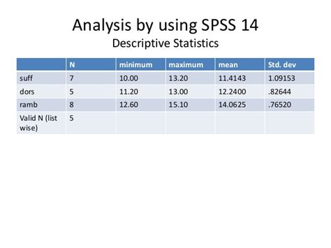 design of experiment using spss chapter 5 experimental design for sbh