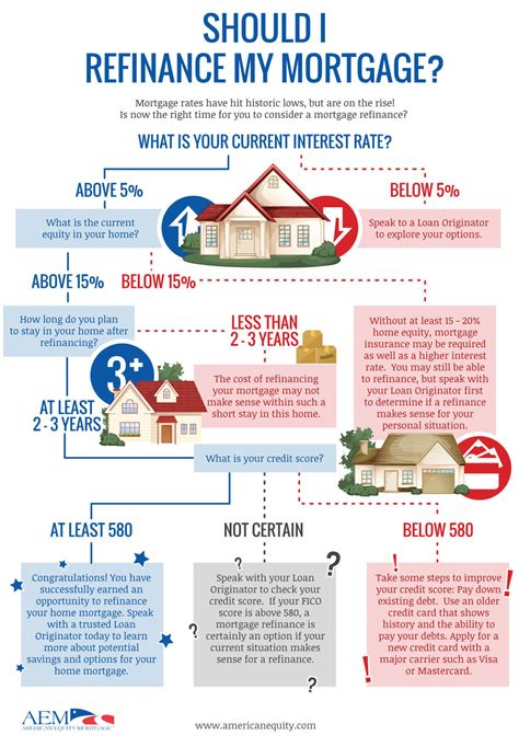 should i refinance my home should i refinance my mortgage infographic the koehn