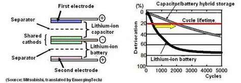 lithium ion capacitor anode lithium ion capacitor anode 28 images lithium ion capacitor lic elektro assignment lithium