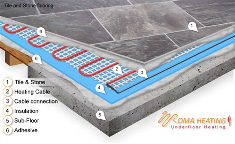 In Floor Heating Mats by Test