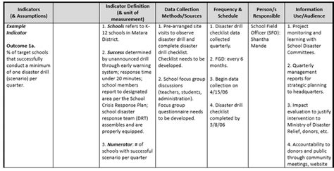 project monitoring and evaluation template how to design a monitoring and evaluation m e system