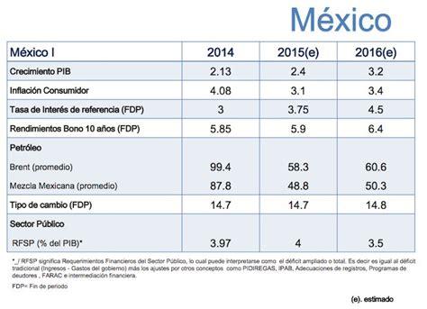 inflacion mexico 2016 en cuanto quedo el minimo en colombia del 2014 autos post