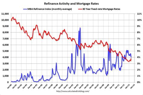 Mba Yield 2016 by Calculated Risk Freddie Mac Quot Fixed Mortgage Rates