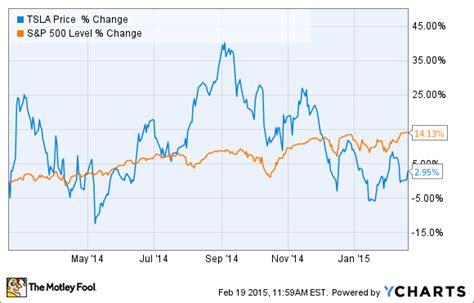 Tesla Price Chart Tesla Motors Inc In 2014 3 Soaring Charts And 1 Flat