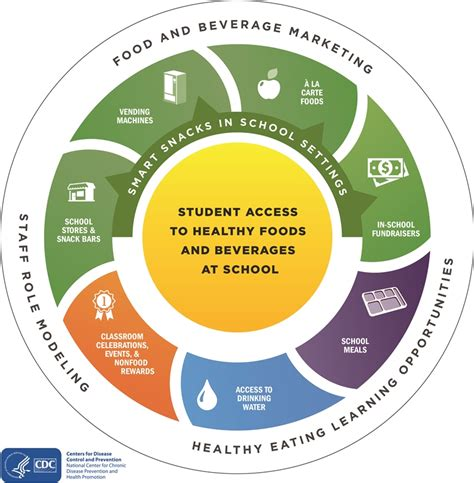 Parents For Healthy Schools Healthy Schools Cdc