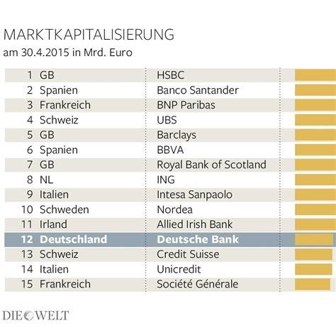 deutsche bank marktkapitalisierung deutsche bankenbranche ist global weit abgeschlagen welt