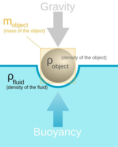design effect due to weighting buoyancy wikipedia