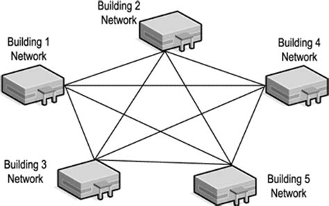 network layout meaning definition of mesh topology tutorial wow