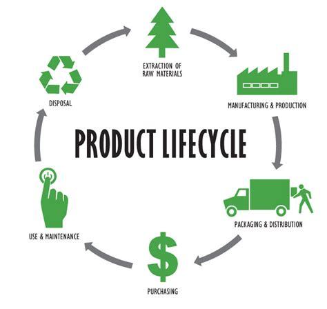 product layout merupakan proxsis surabayapengertian siklus hidup produk dalam iso
