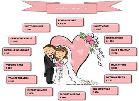 average wedding photography cost uk average uk wedding cost premier carriage