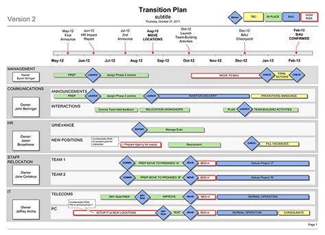transition plan template simple 1 sider for your re org