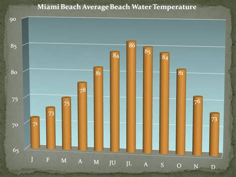 average temperature of a water temperatures
