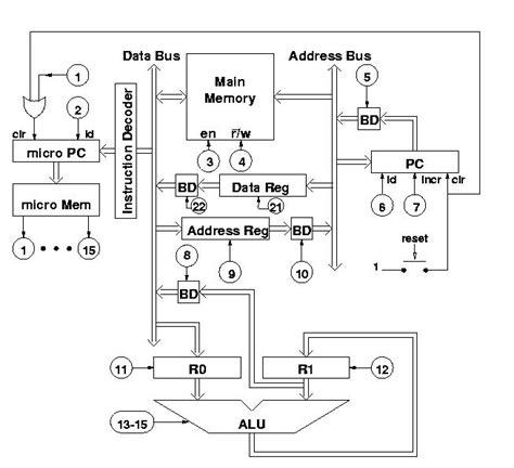 subprograms complicating a simple computer