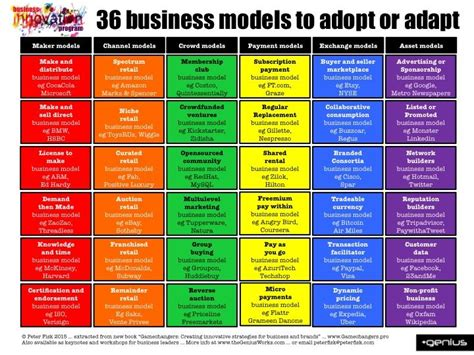 Mba Strategy And Innovation by 269 Best Business Model Strategy Images On