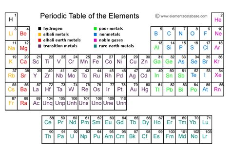 Perotic Table by Periodic Table Home Decorating